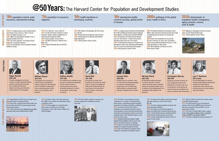 Timeline of the history of the Harvard Pop Center